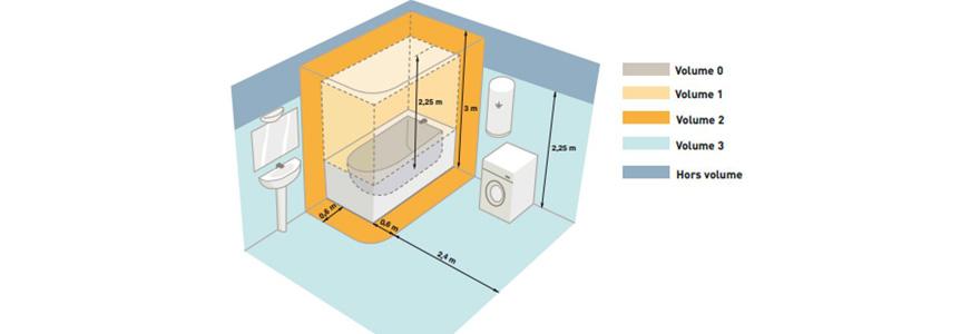norme électrique dans la salle de bain